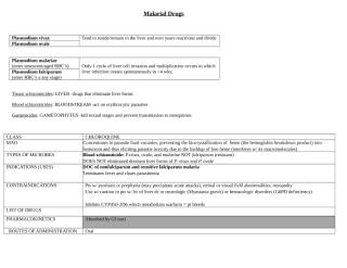 Malarial Drugs.docx