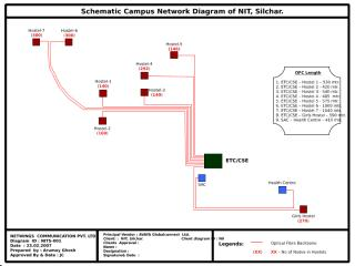 OFC Diagram.ppt